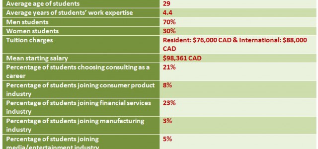 The Best MBA Programs in Canada – Part 1